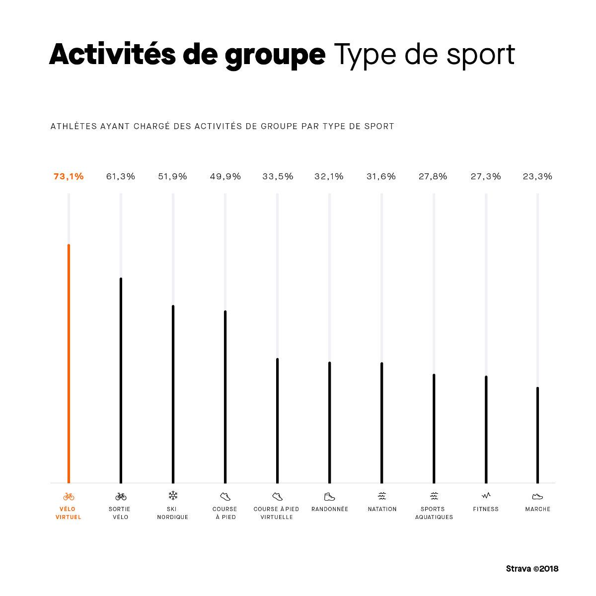 Strava : 2 milliards d'activités enregistrées dans le monde