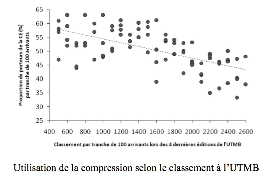 Le point sur la compression